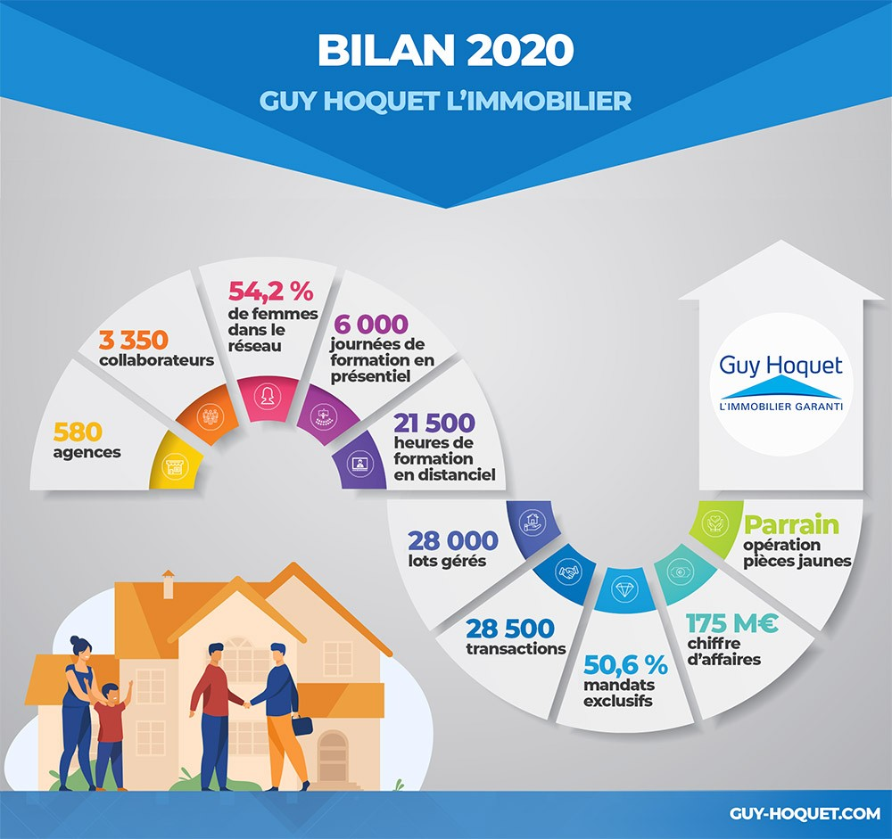 bilan 2020 guy hoquet limmobilier infographie1