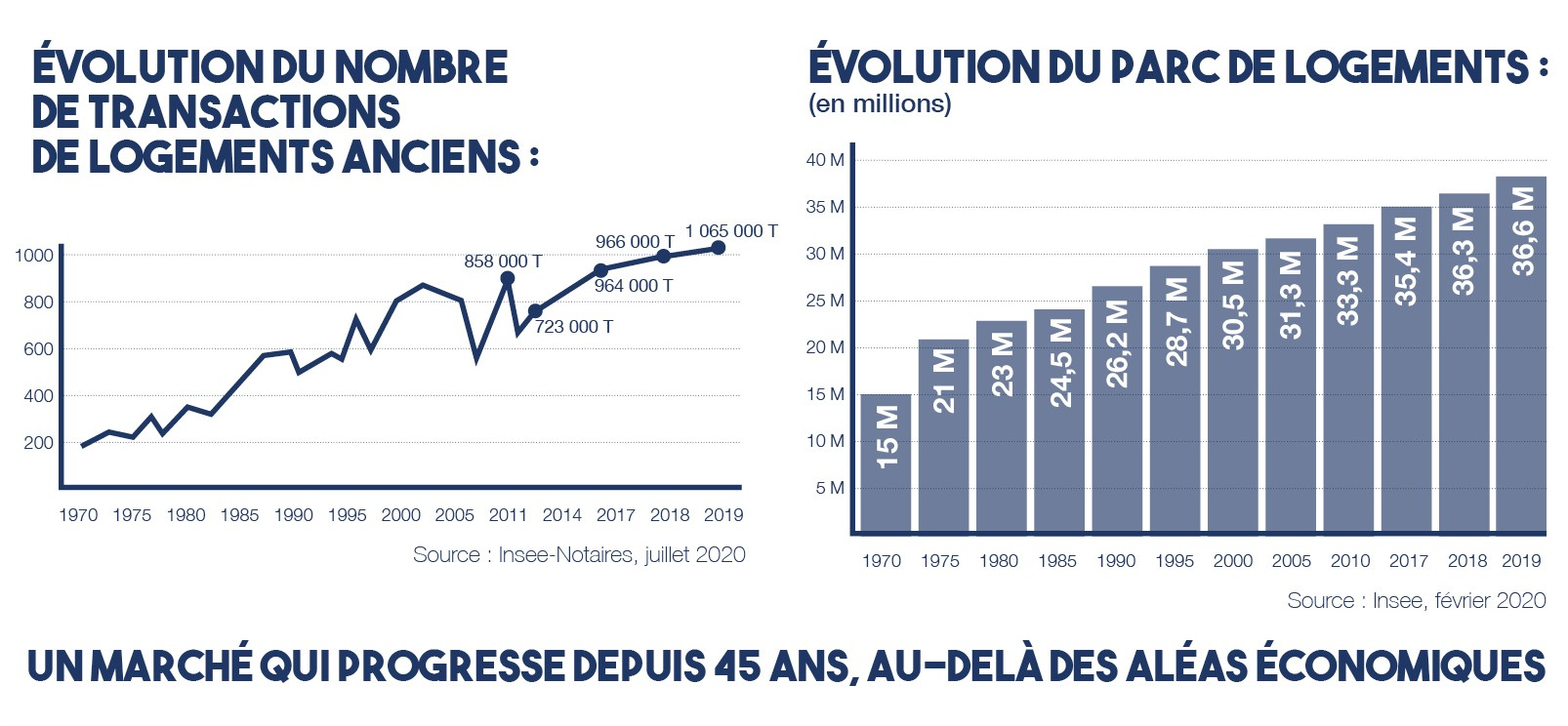 marche immobilier 2020